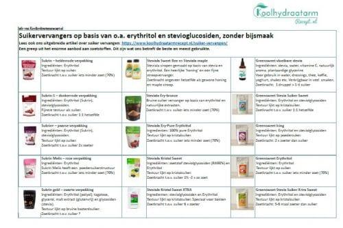 Koolhydraatarme suikervervangers
