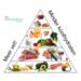 LCHF - meer vet minder koolhydraten